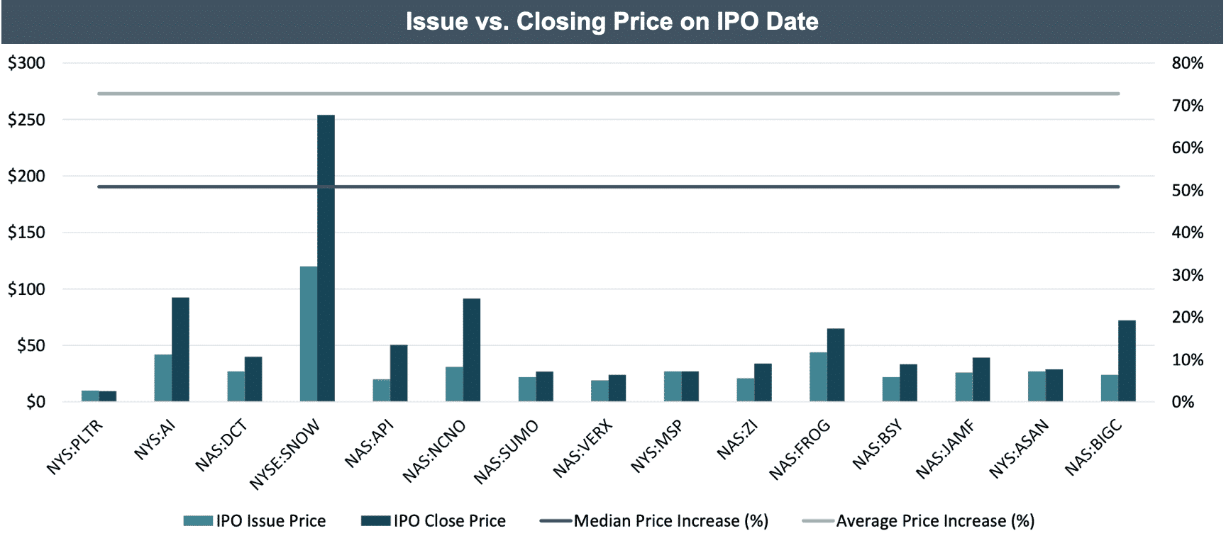 Issue vs. Closing Price on IPO Date